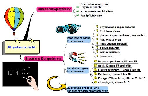 zielsetzungen_physik